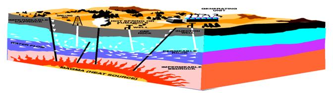 Geothermal_energy_methods